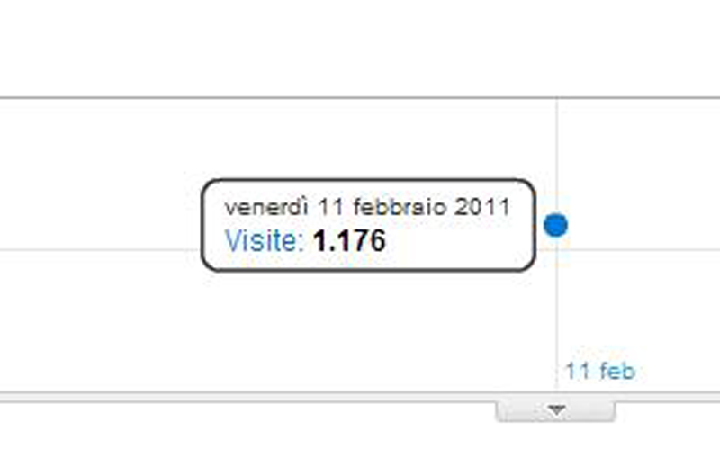 I visitatori di PicenoOggi.it venerdì 11 febbraio (Google Analytics)