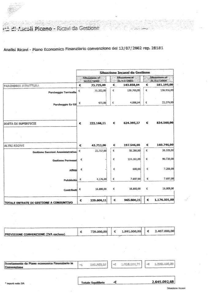 Il debito della Saba al 2005