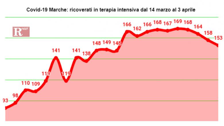 In Italia calano ancora i ricoverati in terapia intensiva