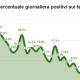 Coronavirus, percentuale giornaliera tamponi positivi