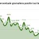 Coronavirus, tamponi positivi in percentuale sul totale analizzati