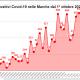Positivi covid-19 nelle Marche dal 1° ottobre